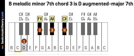 B melodic minor 7th chord 3 is D augmented-major 7th