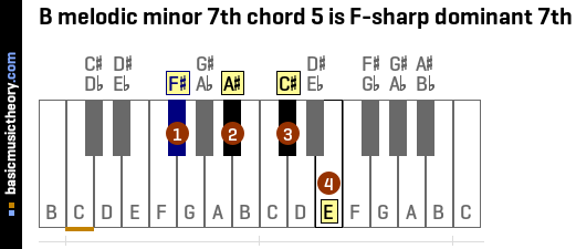 B melodic minor 7th chord 5 is F-sharp dominant 7th
