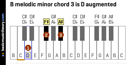B melodic minor chord 3 is D augmented