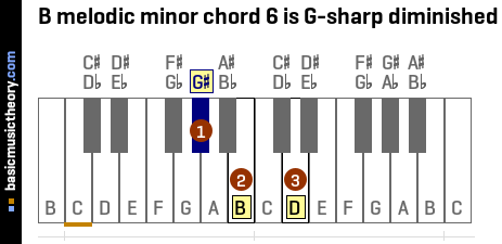 B melodic minor chord 6 is G-sharp diminished