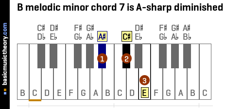 B melodic minor chord 7 is A-sharp diminished