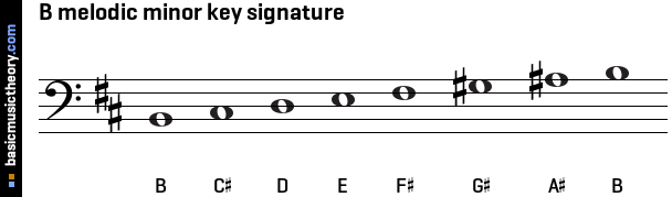 basicmusictheory.com: B melodic minor key signature