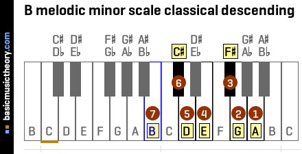 B melodic minor scale classical descending