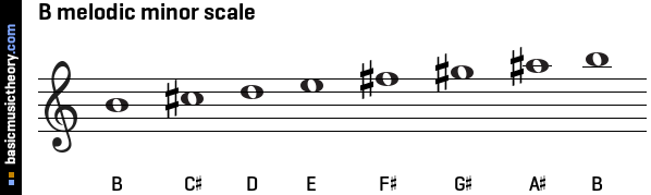 B melodic minor scale