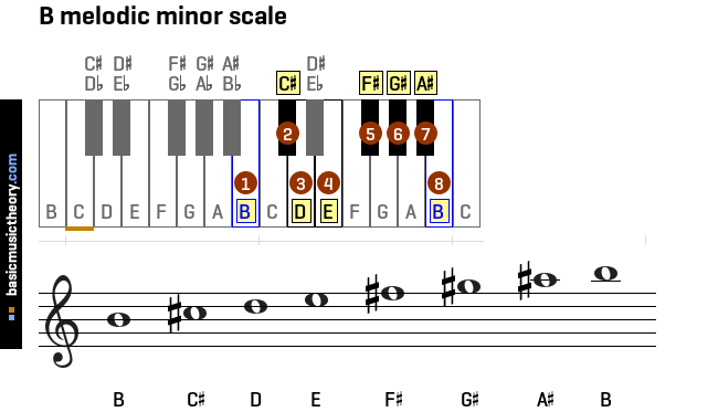basicmusictheory.com: All melodic minor scales on the ...