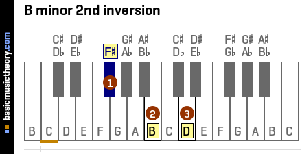 B minor 2nd inversion