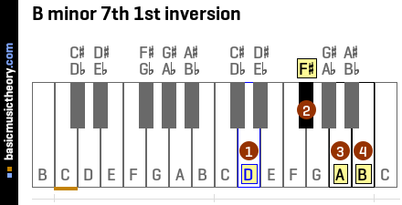 B minor 7th 1st inversion