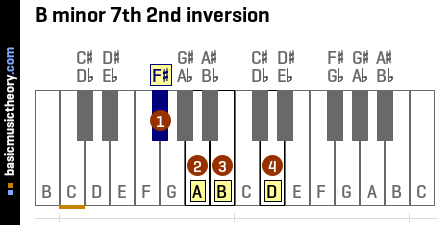 B minor 7th 2nd inversion