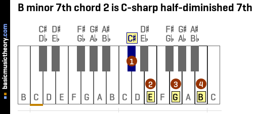 B minor 7th chord 2 is C-sharp half-diminished 7th