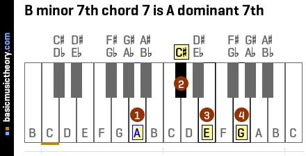 B minor 7th chord 7 is A dominant 7th
