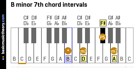 B minor 7th chord intervals