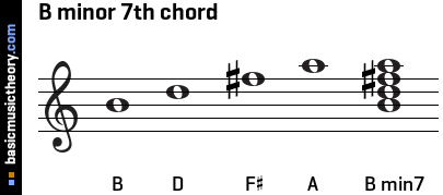 basicmusictheory.com: B minor 7th chord