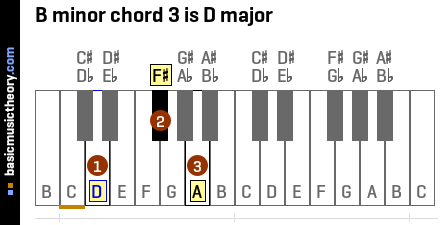 Piano piano keys and chords : basicmusictheory.com: B minor chords