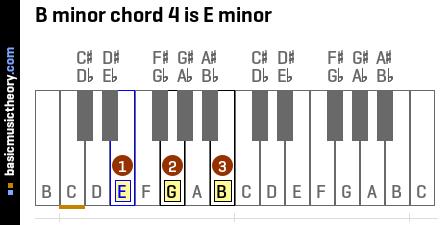 basicmusictheory.com: B minor chords