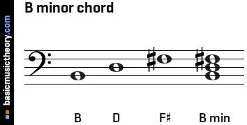The figured bass...B Chord Piano