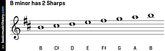 B minor has 2 Sharps