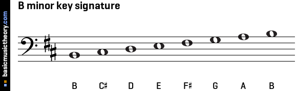 B minor key signature
