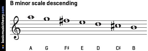 minor scale desc...B Minor Scale Bass Clef