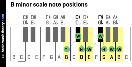 B minor scale note positions