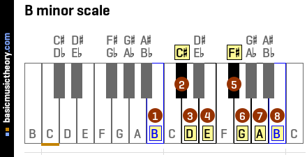 basicmusictheory.com: B natural minor scale C Flat Major Scale Treble Clef