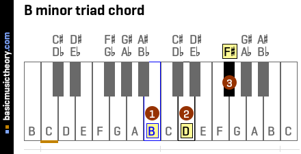 Piano piano chords in a minor : basicmusictheory.com: E minor chords