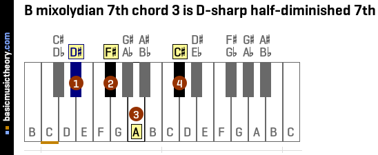 B mixolydian 7th chord 3 is D-sharp half-diminished 7th