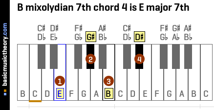 B mixolydian 7th chord 4 is E major 7th