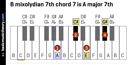B mixolydian 7th chord 7 is A major 7th