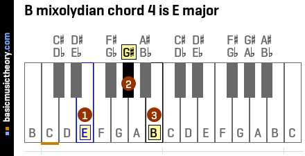 B mixolydian chord 4 is E major