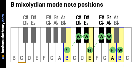 B mixolydian mode note positions