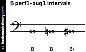 B perf1-aug1 intervals