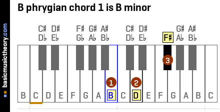 B phrygian chord 1 is B minor