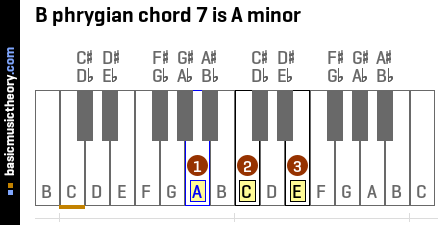 B phrygian chord 7 is A minor
