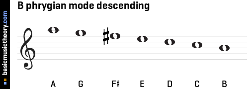 B phrygian mode descending
