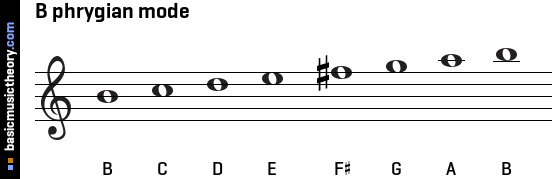how to make a phrygian scale