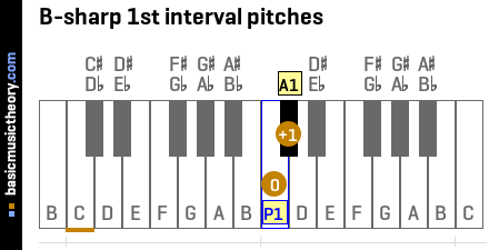 B-sharp 1st interval pitches