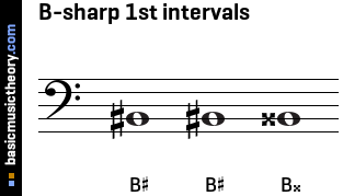B-sharp 1st intervals