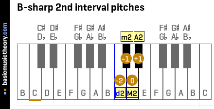 B-sharp 2nd interval pitches