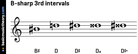 B-sharp 3rd intervals