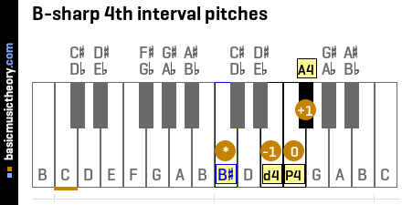B-sharp 4th interval pitches