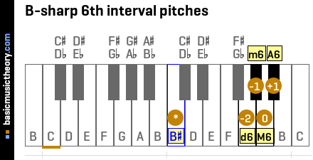 B-sharp 6th interval pitches