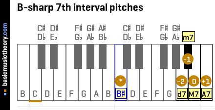 B-sharp 7th interval pitches