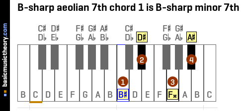 B-sharp aeolian 7th chord 1 is B-sharp minor 7th