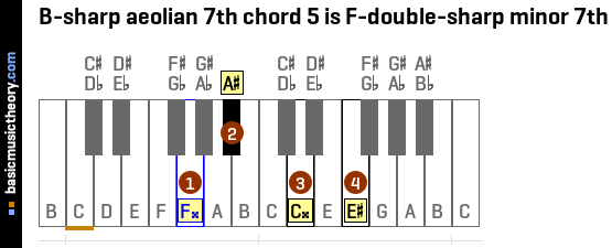 B-sharp aeolian 7th chord 5 is F-double-sharp minor 7th