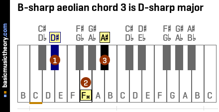 B-sharp aeolian chord 3 is D-sharp major