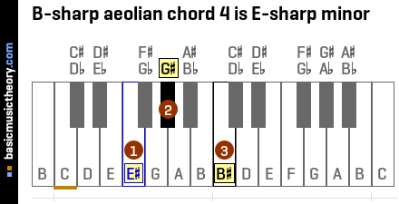 B-sharp aeolian chord 4 is E-sharp minor