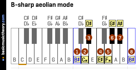 B-sharp aeolian mode
