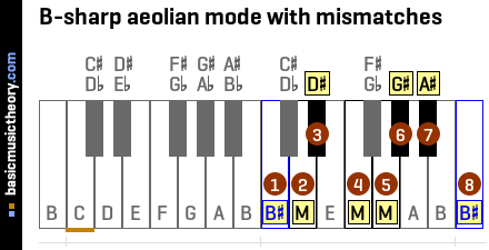 B-sharp aeolian mode with mismatches