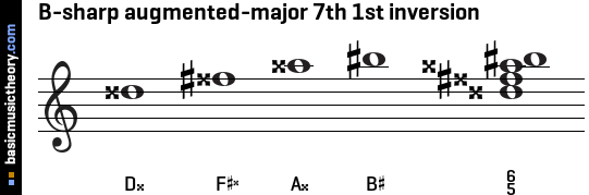 B-sharp augmented-major 7th 1st inversion