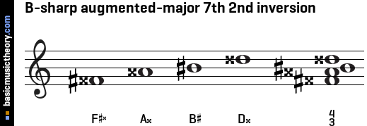B-sharp augmented-major 7th 2nd inversion